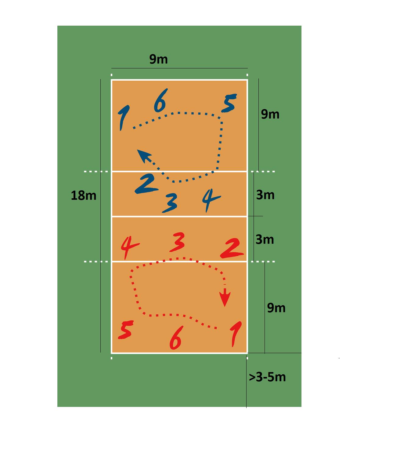 Kích thước sân bóng chuyền tiêu chuẩn